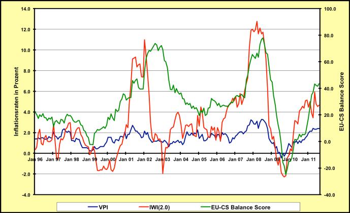 IndexderWahrgenommenenInflation